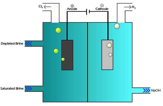 Diagram showing the process of chlor-alkali membrane technology.