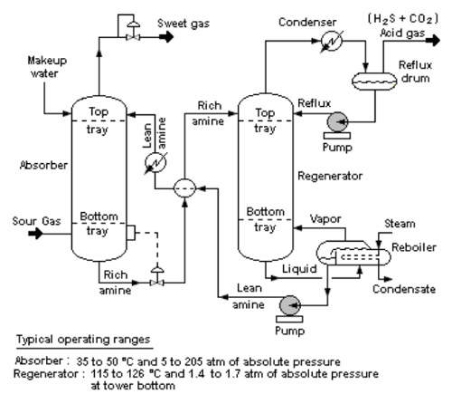 The amine process to prepare hydrogen for reaction; this will help the Pequiven plant produce 1,800t per day of ammonia.