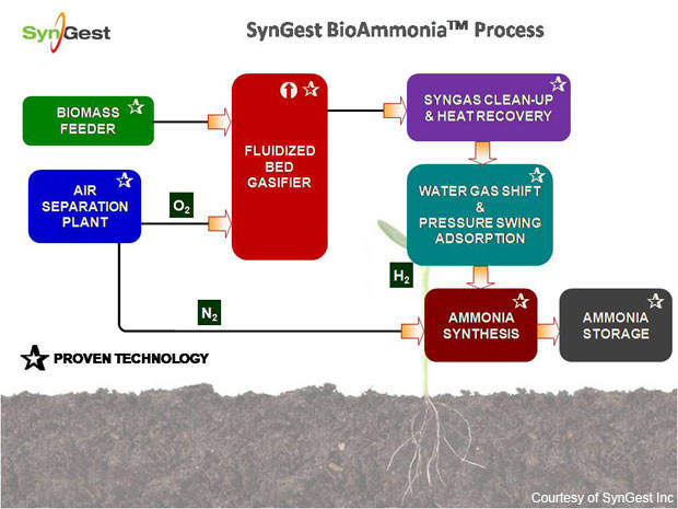 The process at the SynGest plant uses biomass as a raw material and mature technology.