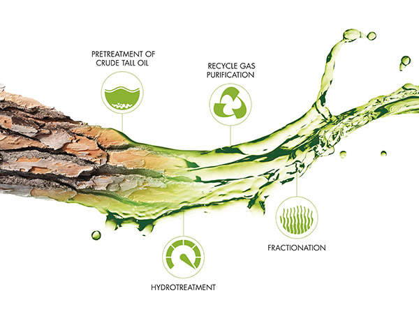 The process technology involved in producing biofuels at the Lappeenranta biorefinery. Image courtesy of UPM.
