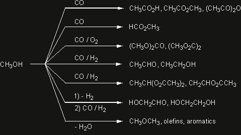 Methanol can be used as a feedstock for a number of different processes.