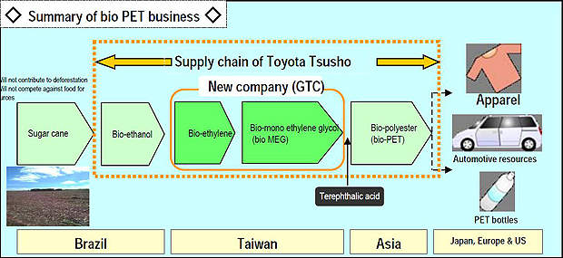 With the construction of the new plant, Toyota aims to establish a global integrated supply chain for bio-PET.