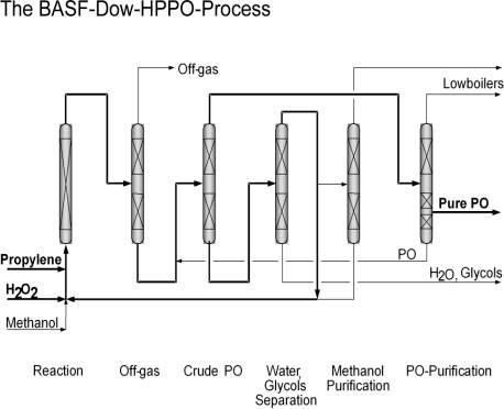 <br />Photo: BASF - The Chemical Company, 2006