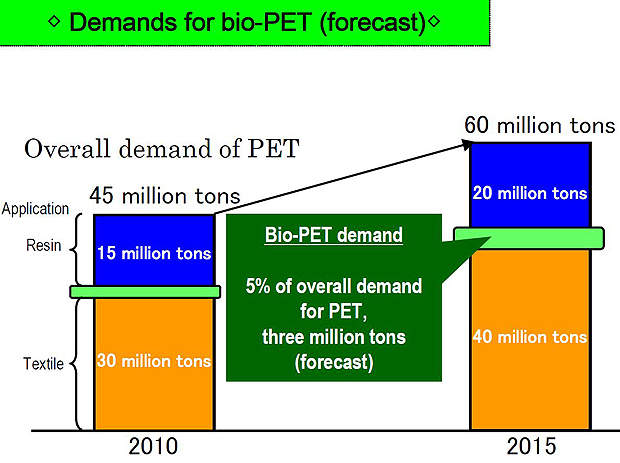 Global demand for bio-PET is estimated to reach 6.74 million tons by 2023.