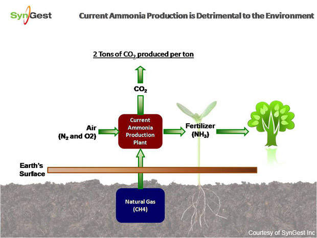 Standard ammonia production releases carbon dioxide into the atmosphere.