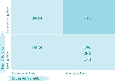 The rationale for the gas to liquids (GTL) plant is to combine the fuel efficiency of diesel with the low air pollution of LPG and other fuels.