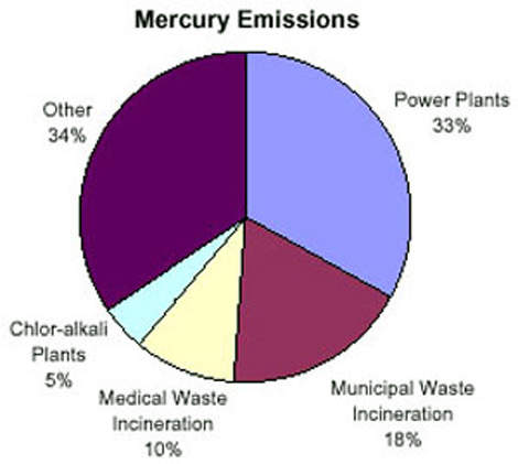 Mercury was used as a negative electrode or cathode that works with a titanium anode to keep apart the highly reactive products involved when electricity is passed through brine.