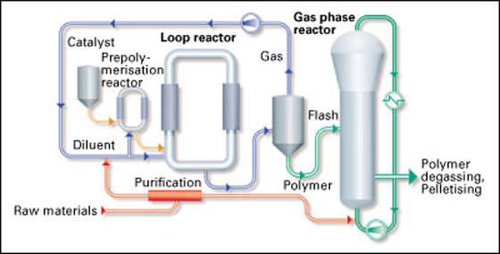 Schematic Diagram of Borstar Process