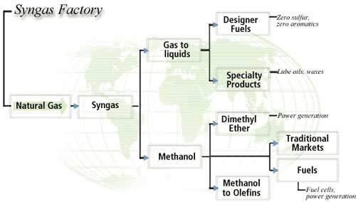 Syngas can be used as a feedstock for a range of products including methanol.