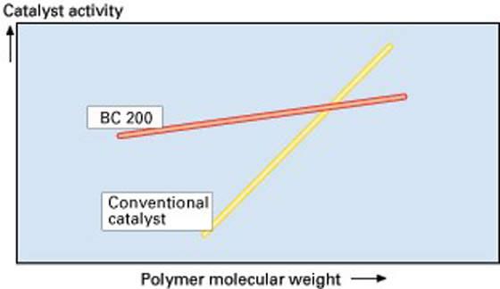 Catalyst Performance Diagram