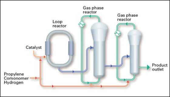 Polypropylene Process Diagram
