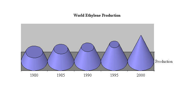 World ethylene production has almost trebled since 1980. The chemical is an essential building block in many processes.