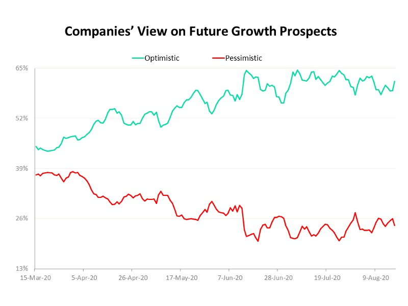 COVID-19: Business sentiment-View on future growth prospects